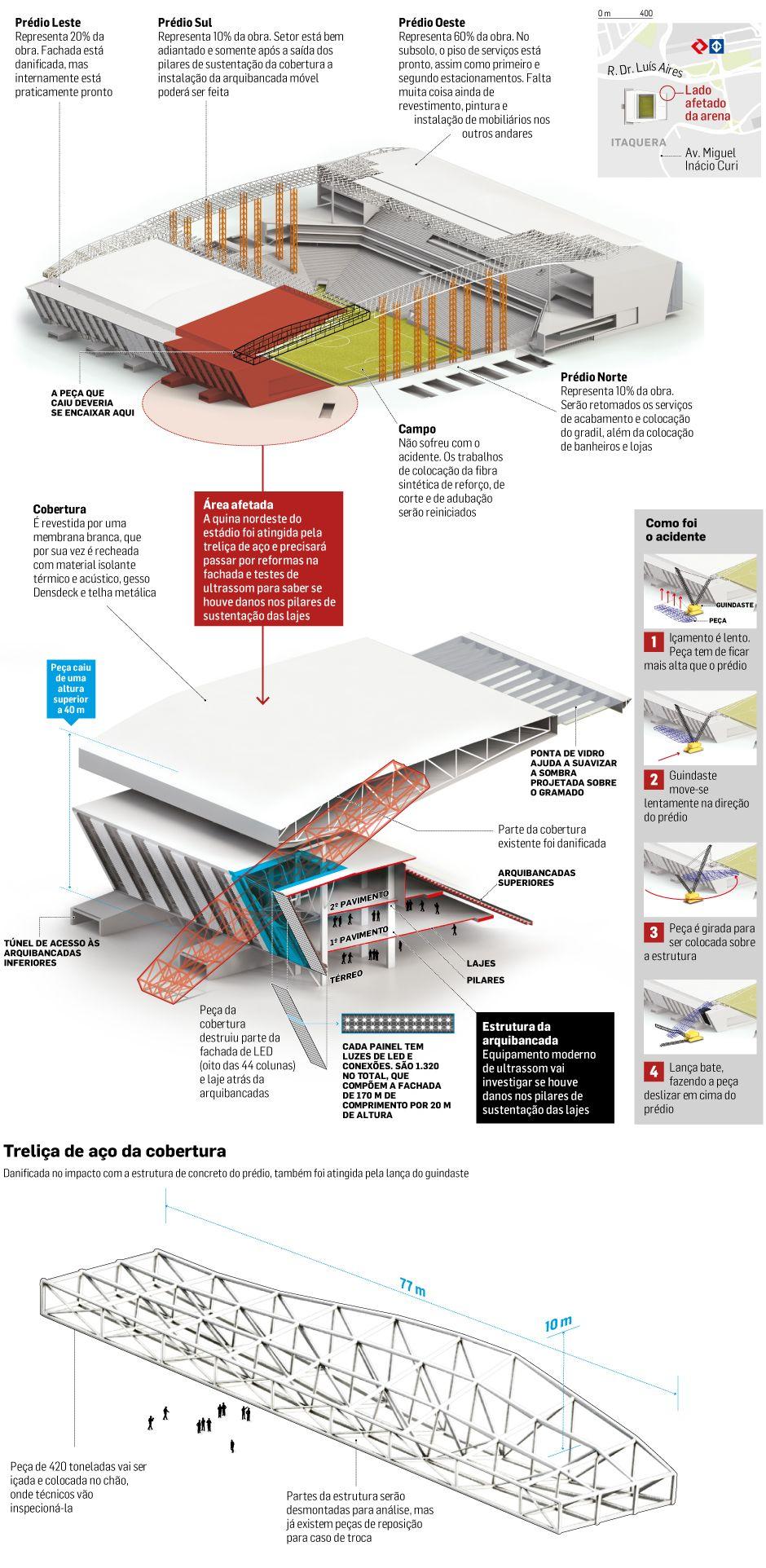 medium resolution of plano de a es para retomada da obra na arena corinthians