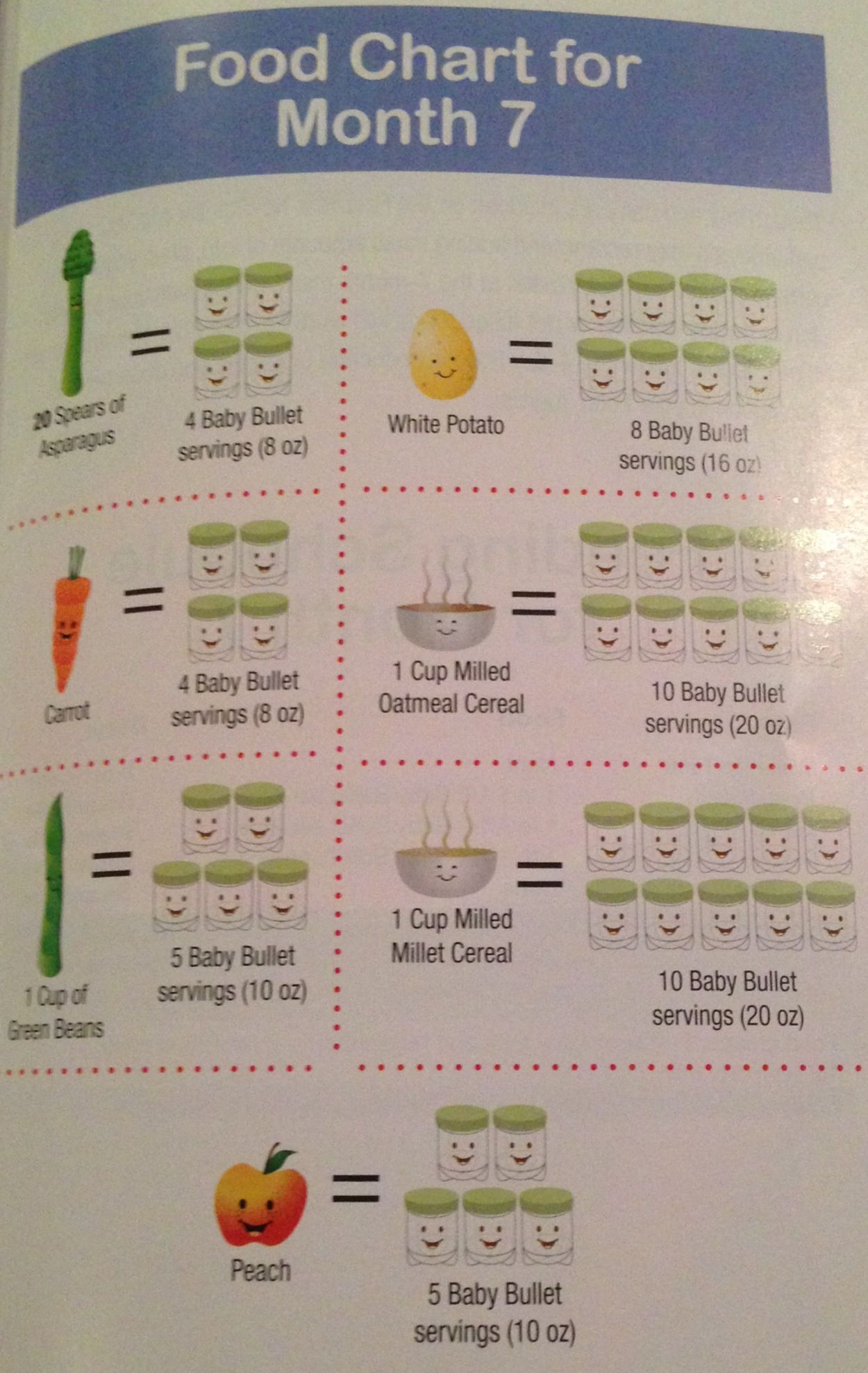 Perfect Purees Serving sizes for stage one foods, 7
