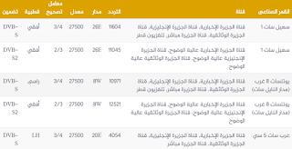 تردد قناة الجزيرة الوثائقية اتش دى ترددات النايل سات