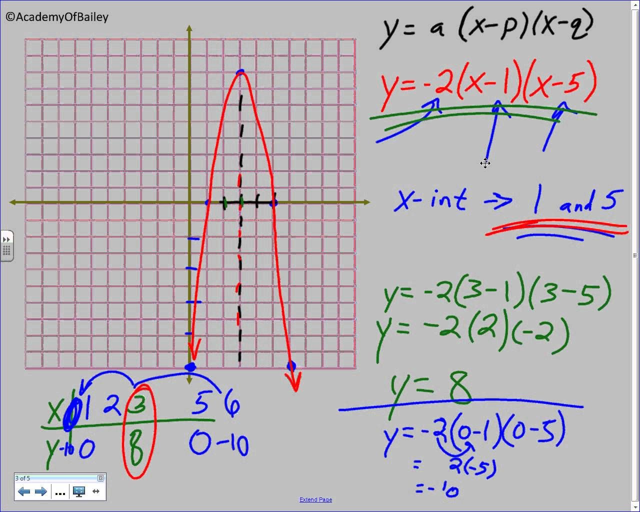 slope intercept form quadratic equation  13.13B: Graphing Quadratic Equations in Intercept Form ...