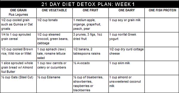 colon detox diet plan