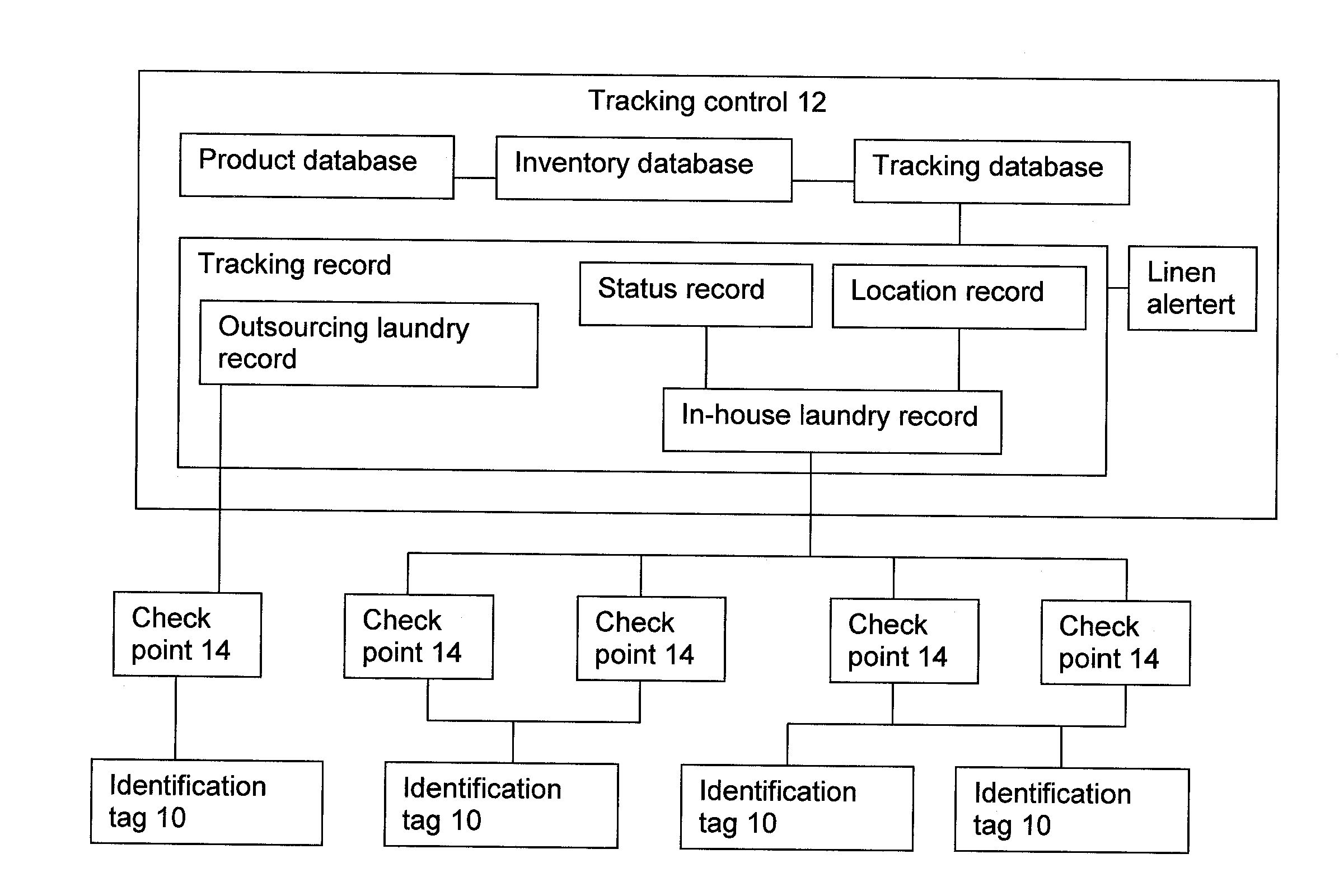Linen Inventory Spreadsheet Spreadsheet Template Spreadsheet Worksheet Template
