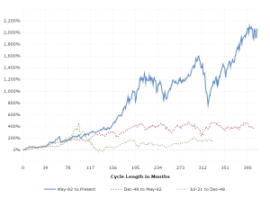 Stock Market Performance By President Stock Market Graph Stock Market Chart Stock Market