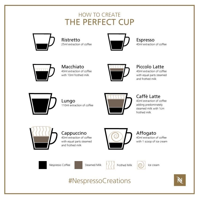 How to create the perfect cup of coffee