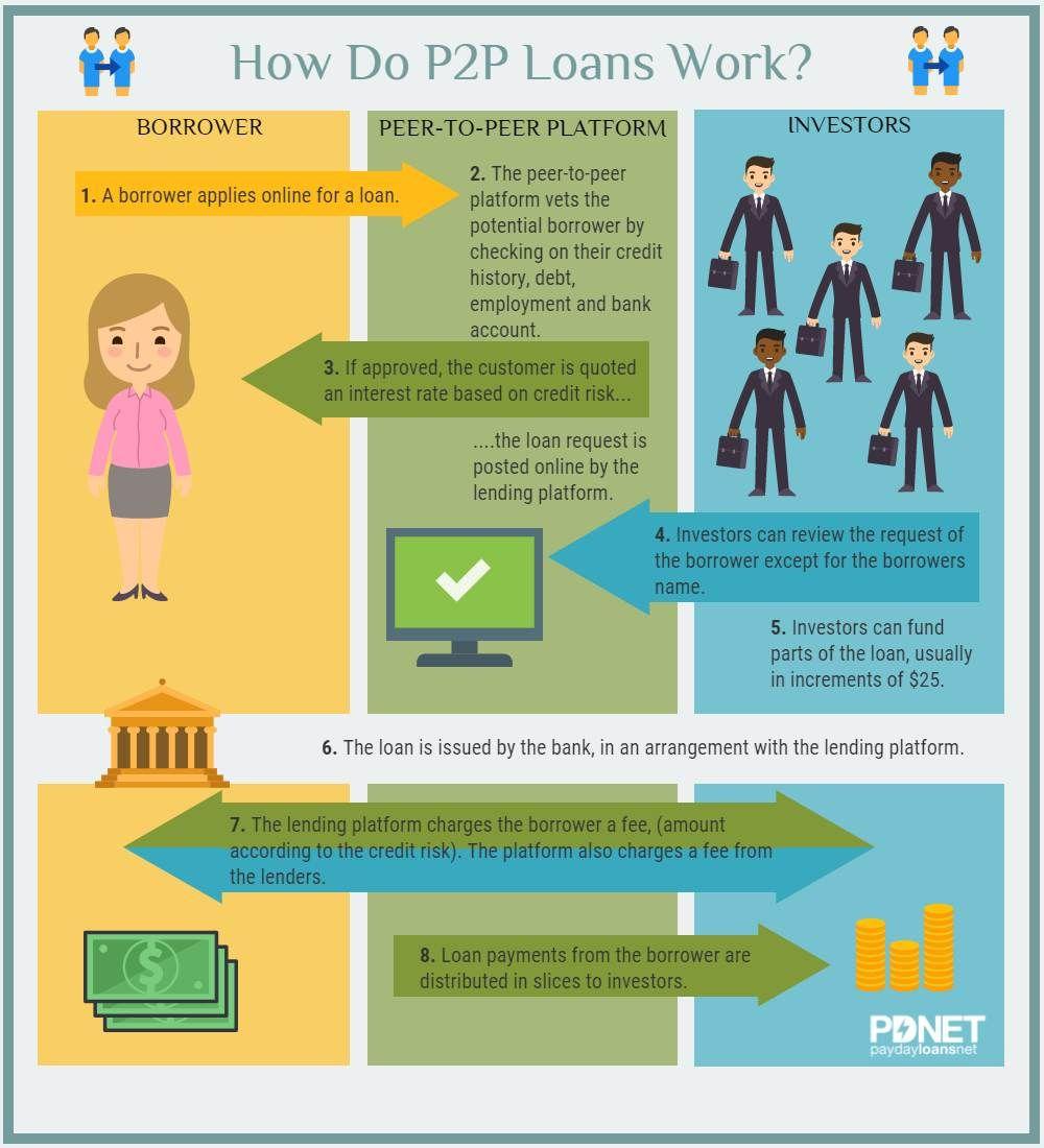 Payday Loans Net Peer To Peer Lending Peer To Peer Lending Payday Loans Lending Company