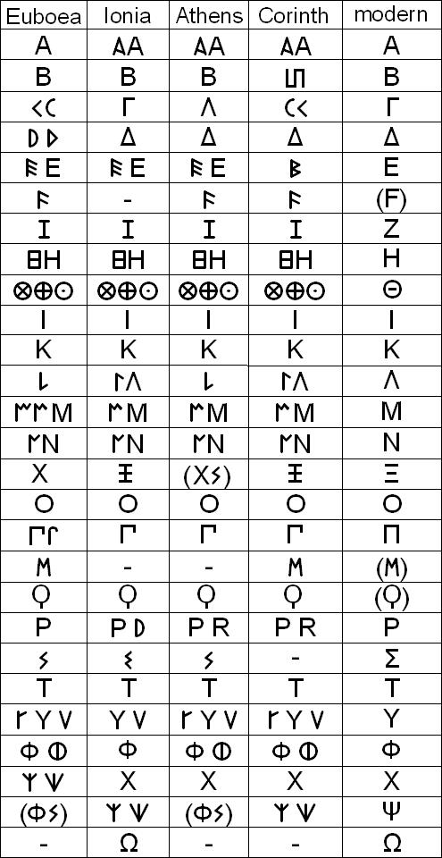 Greek Alphabet Chart Bing Images The Love Of Language