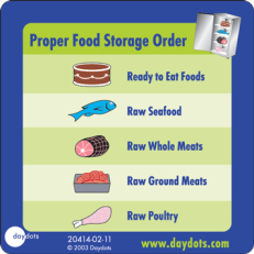 Proper Food Storage Requires Brilliant Food Safety Temperature Poster  Food Safety Tip Food Storage Order Decorating Design