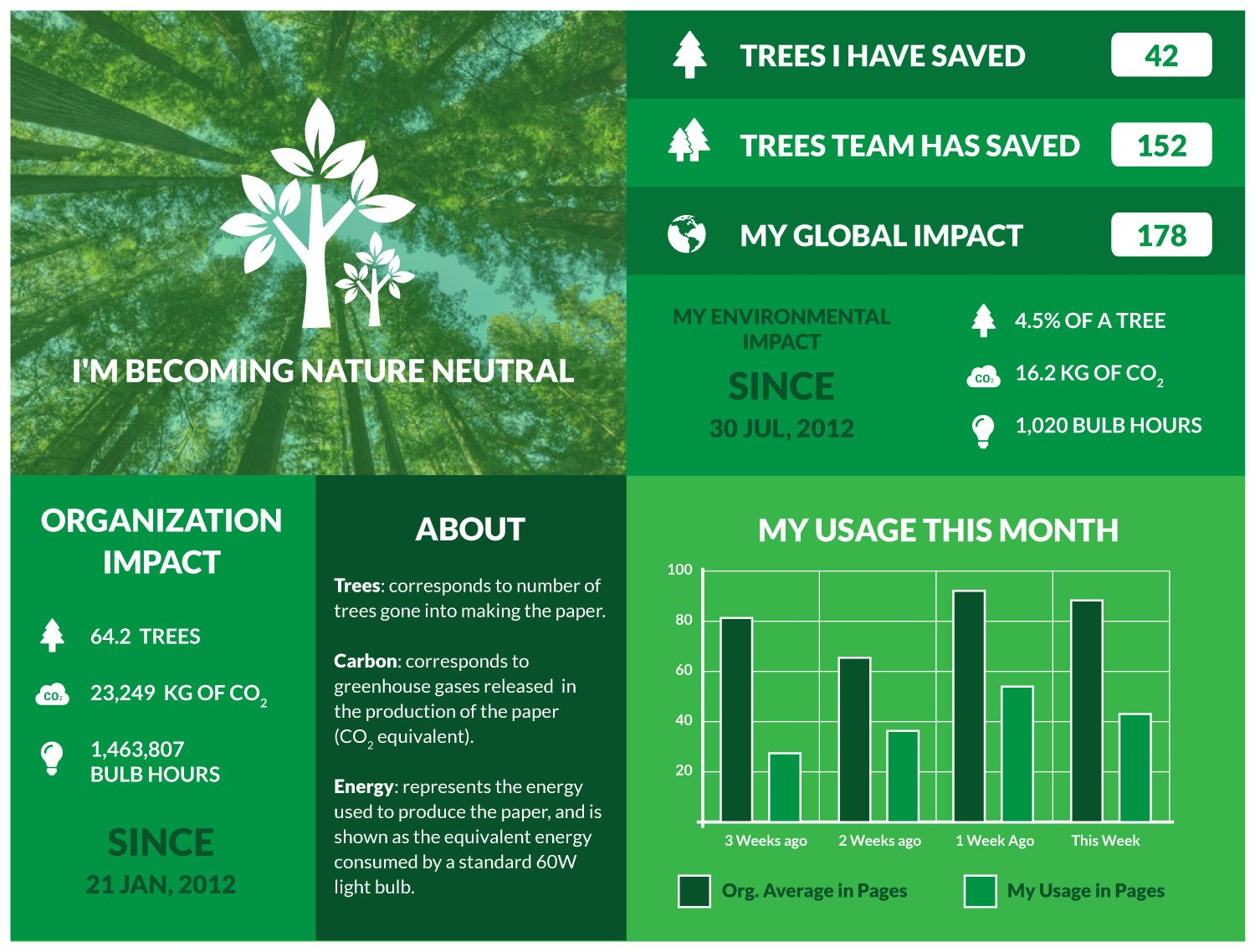 I\u0027m helping to reduce my environmental impact on trees. I\u0027ve ...