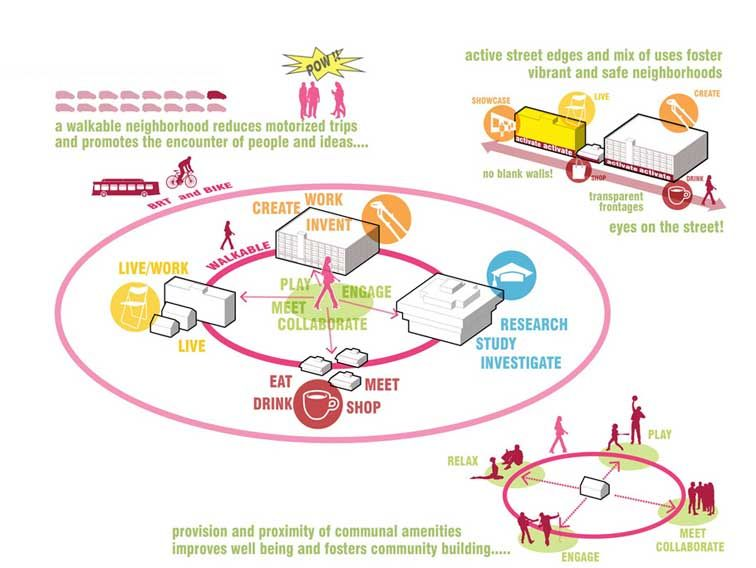 Emphasis on social sustainability architecture - Sustainable urban planning and design ...