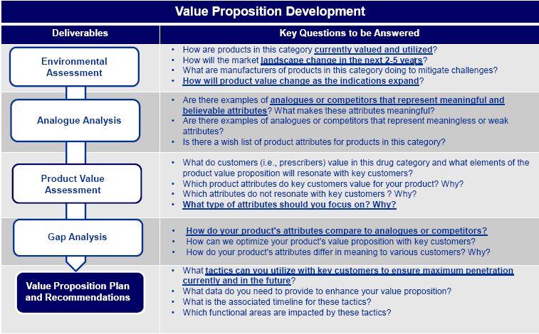 Case Studies Pharmaceutical Stategic Consulting Straticore Case Study Value Proposition Pharmaceutical