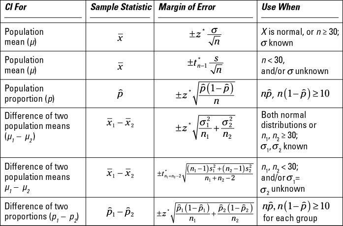 Formula D Statistics Math Math Methods Statistics