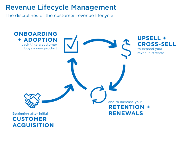 Image Result For Product Upsell And Customer Life Cycle Life
