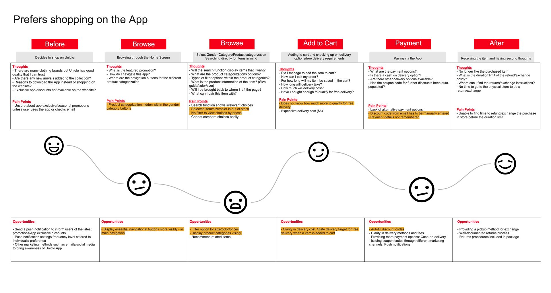 Uniqlo SelfCheckout Mobile App Customer Journey Map