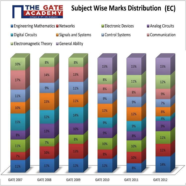 subject wise distribution of marks for electronics  u0026 communications over the gate years