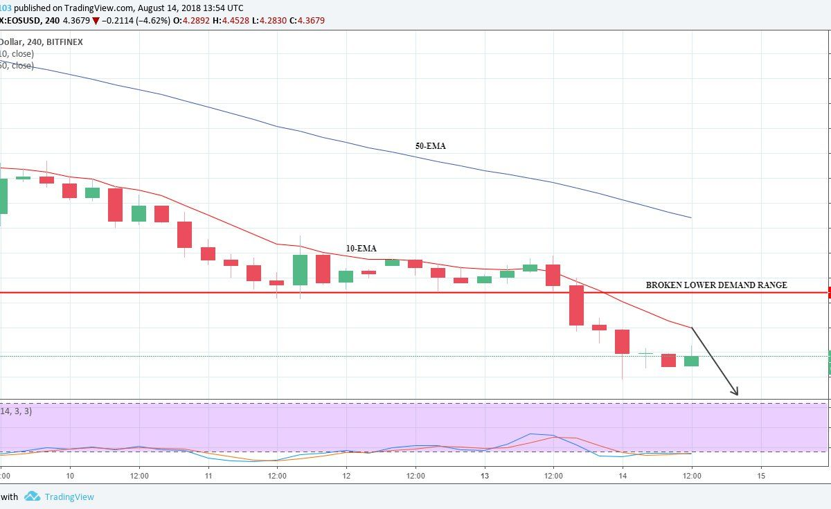 EOS Chart by TradingView EOSUSD Price Medium-term Trend: Bearish