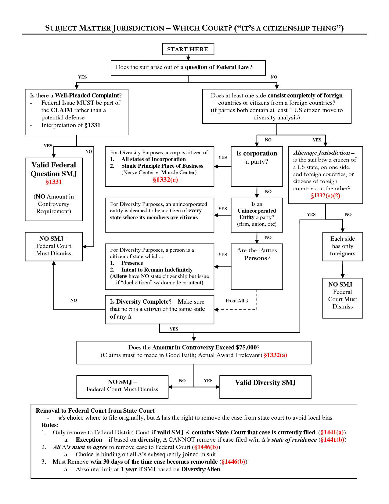 Subject matter jurisdiction flow chart also flowcharts law school rh pinterest