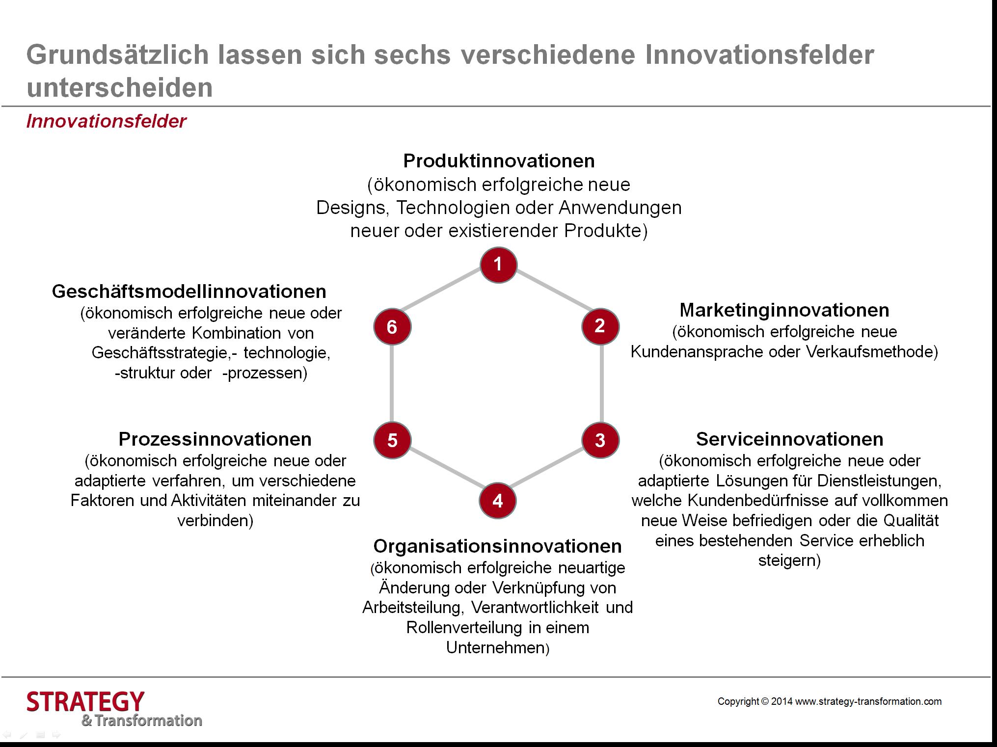 Innovationsmanagement hat die Entwicklung und Markteinführung von ...