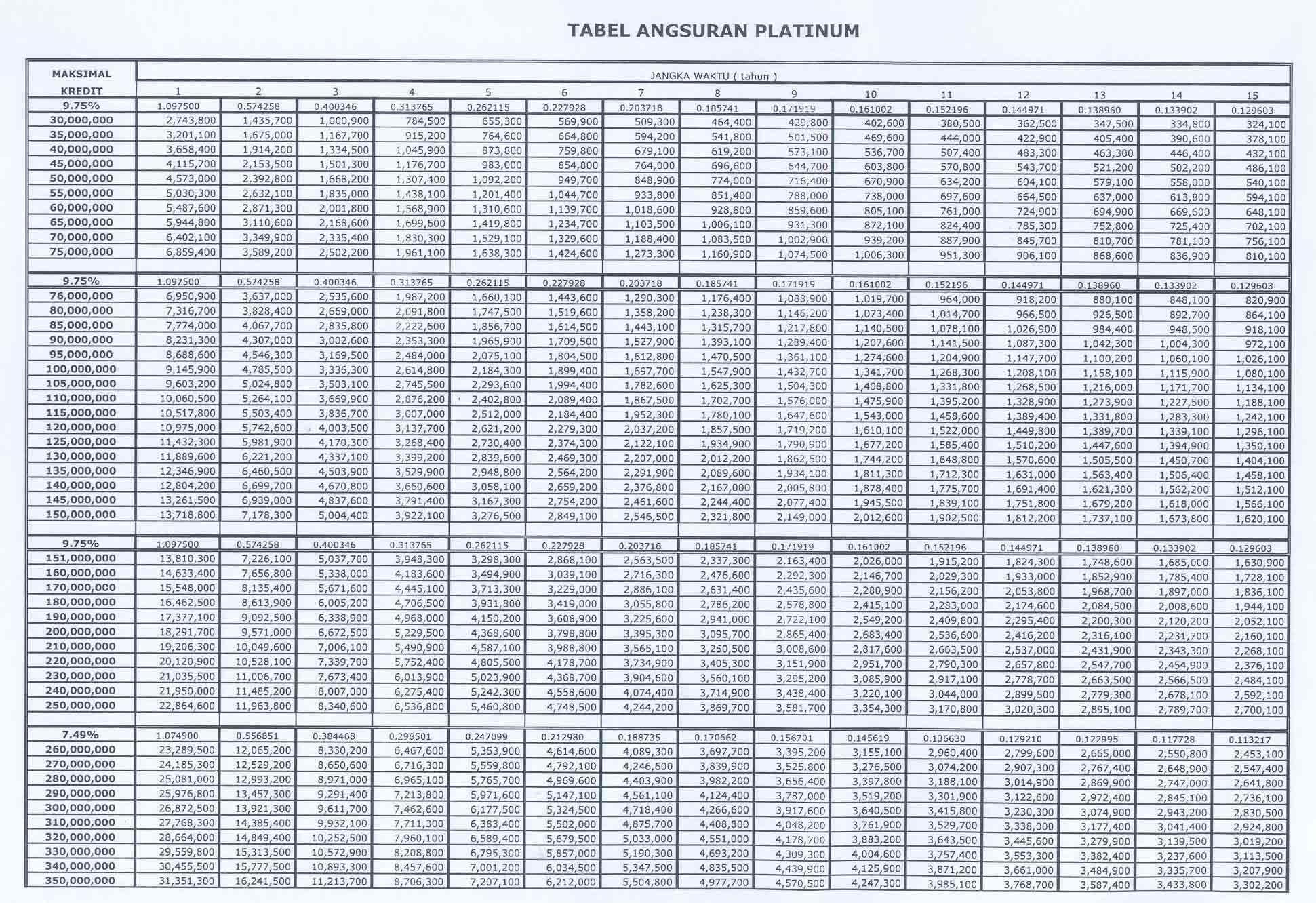 tabel angsuran kpr bank btn tahun 2012 kpr bri kredit ...