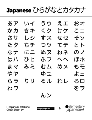 Japanese hiragana and katakana cheat sheet printable pdf preview also rh pinterest