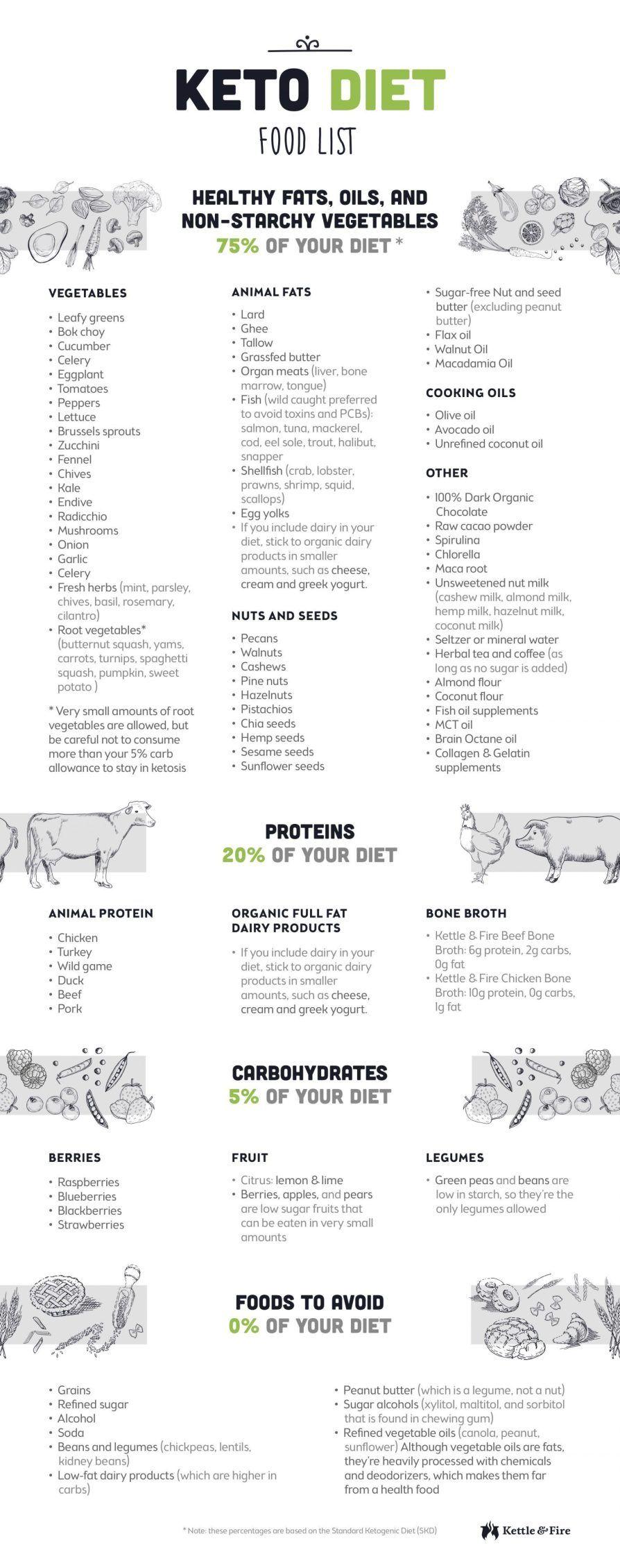 The Ultimate Keto Diet Beginner's Guide & Grocery List #ketodietforbeginners