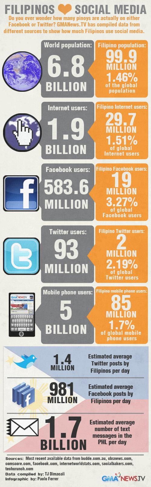 Filipinos & Social Media