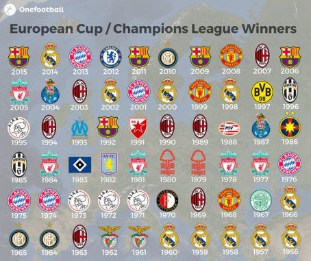 full list of champions league and european cup winners ahead of saturday s final in cardiff between real madrid and juventus champions league league champion full list of champions league and