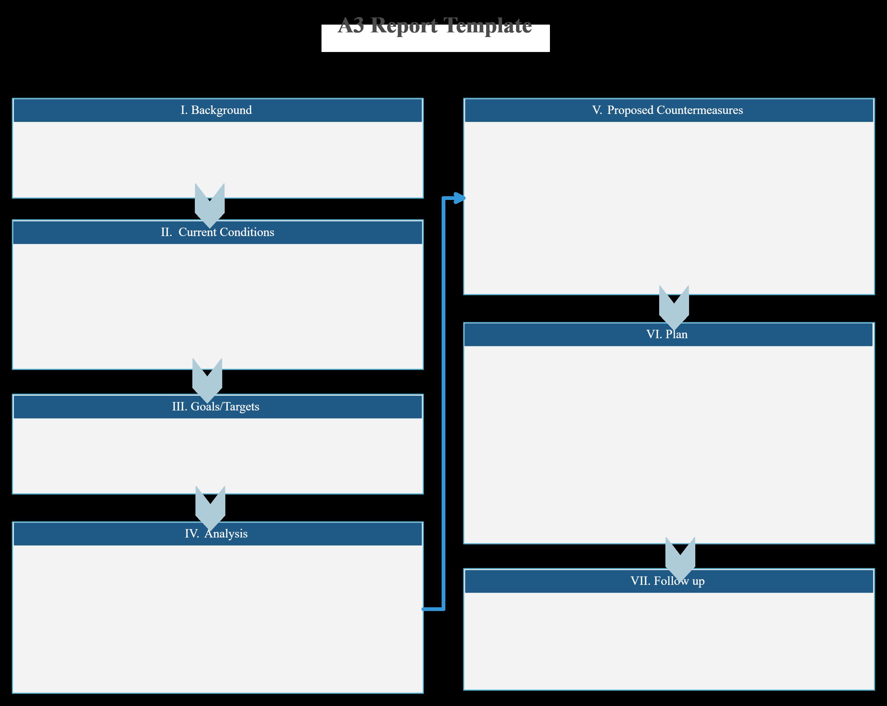 A3 Report Template Software Design Process Flow Diagram Electronics Design