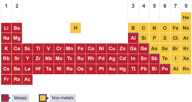 The periodic table split into metals and non metals learning bbc bitesize ks3 chemistry the periodic table revision 1 urtaz Images