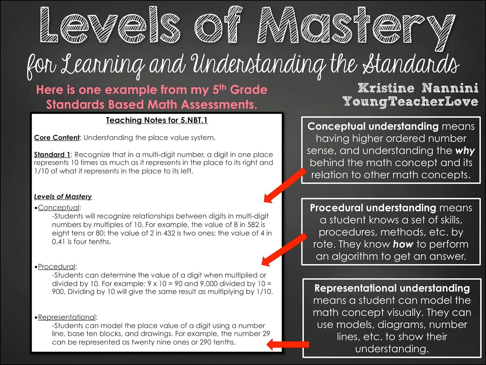 Unpacking Standards Assessments And Teaching Notes