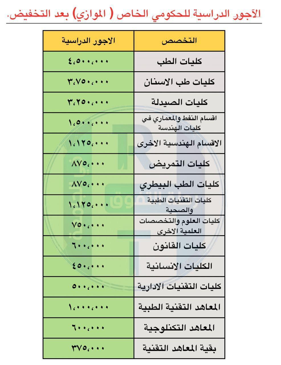 اهلا بكم متابعي موقع وقناة الاستاذ احمد مهدي شلال في هذا الموضوع سنعرض لكم شرح كامل عن اجور دراسة الموازي بعد التخفيض In 2021 Blog Posts Periodic Table Map Screenshot