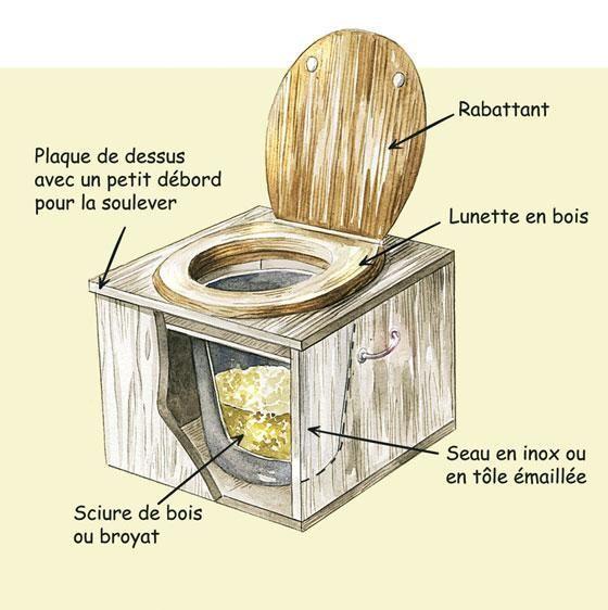toilettes s ches ou tlb toilettes liti re bio maitris e la cabane au fond du jardin. Black Bedroom Furniture Sets. Home Design Ideas