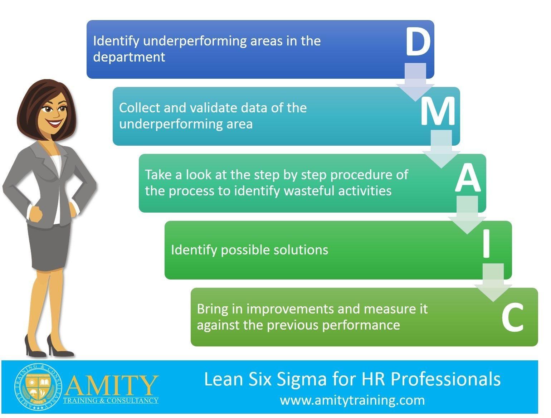 Lean Six Sigma For Hr Professionals Six Sigma Training Lean Six
