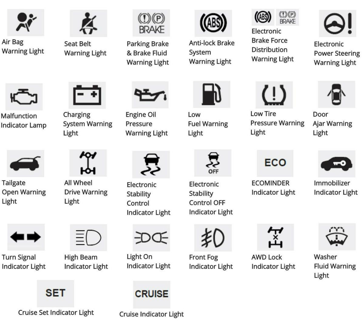 Kia Dashboard Warning Light Guide Warning Lights Kia Lighting Guide