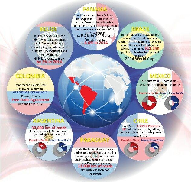 #southamerica #infographics #latinamerica
