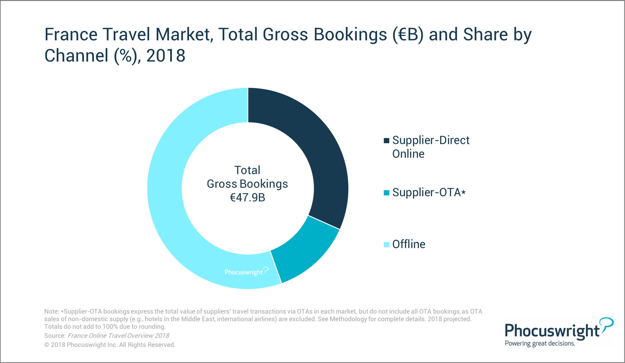 France Travel Market Total Gross Bookings And Share By Channel
