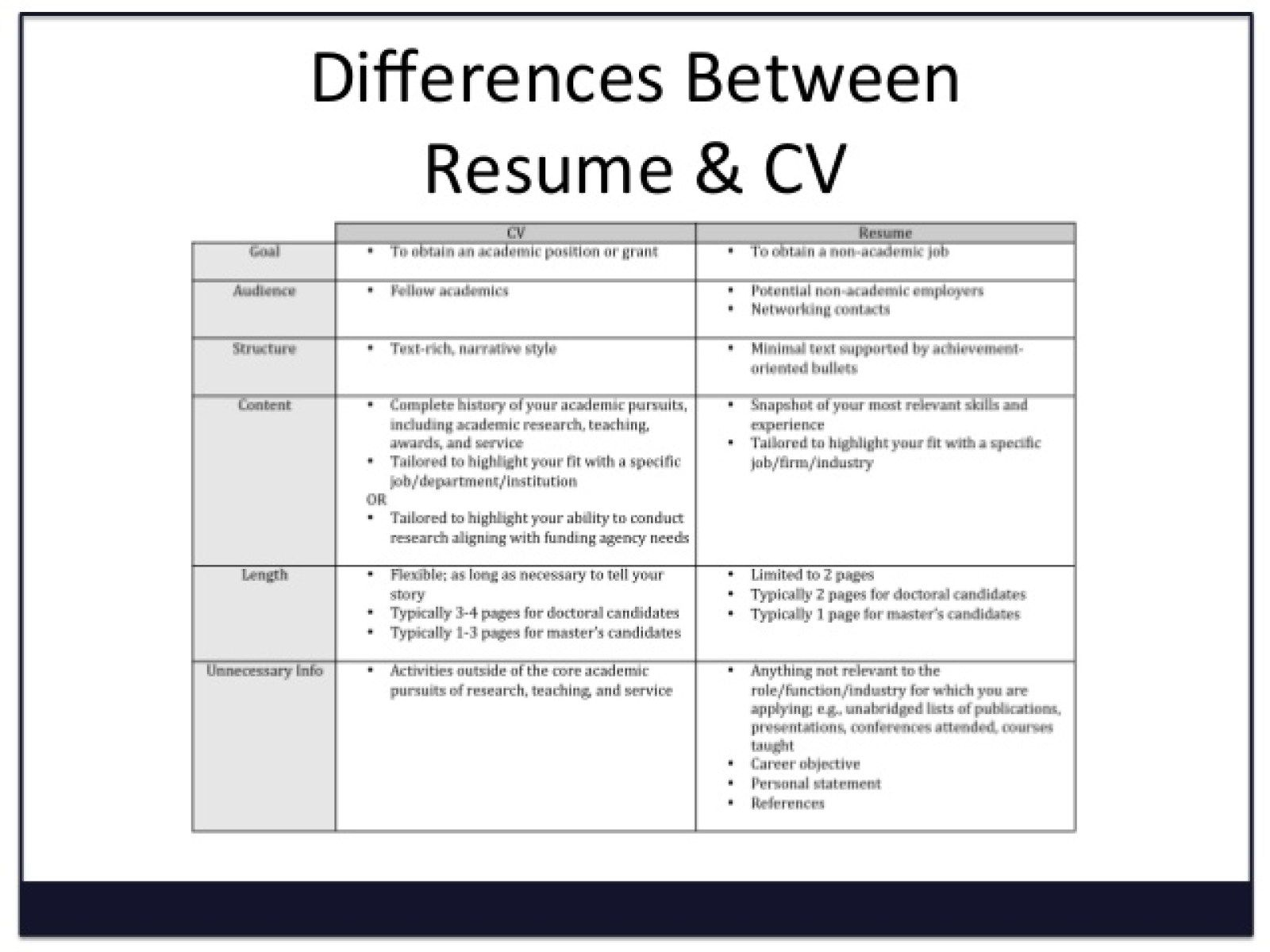 Image Result For What Is A Curriculum Vitae Cover Letter For Resume Resume Good Resume Examples