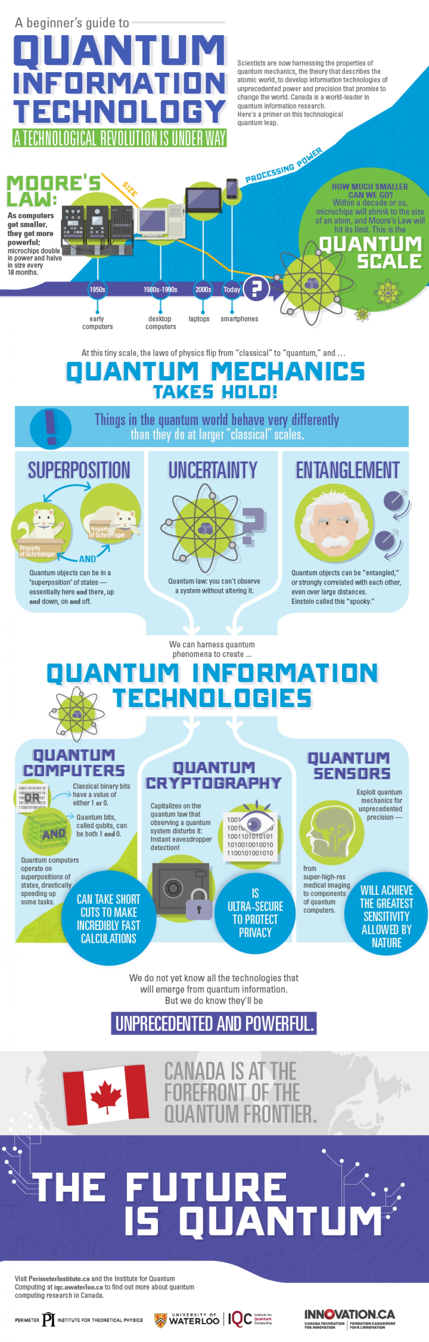 A Beginner S Guide To Quantum Information Technology Infographic