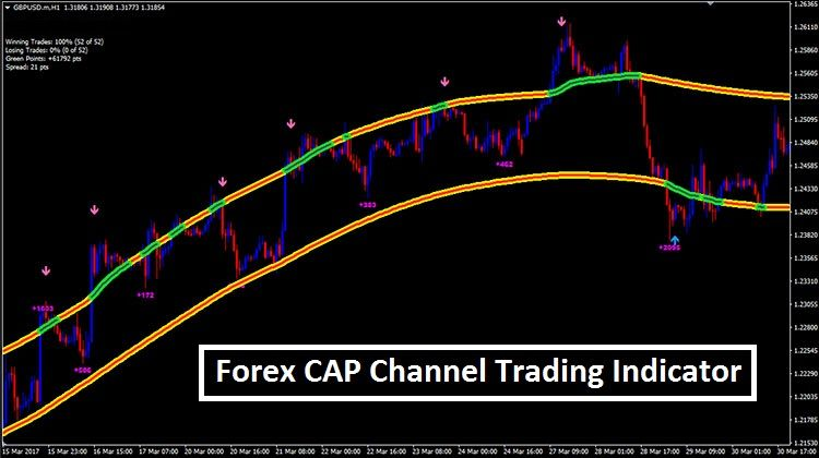 Cap Channel Trading Indicator Mt4 Trading Quotes Forex Trading