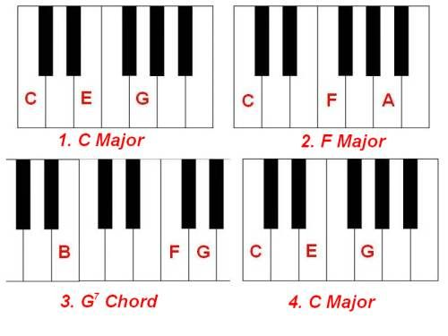 Piano Chord Chart For Beginners      Pianos