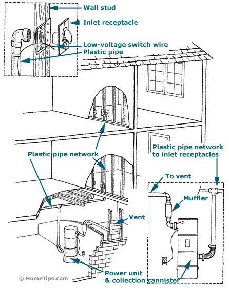 How To Install A Central Vacuum System Vacuums House