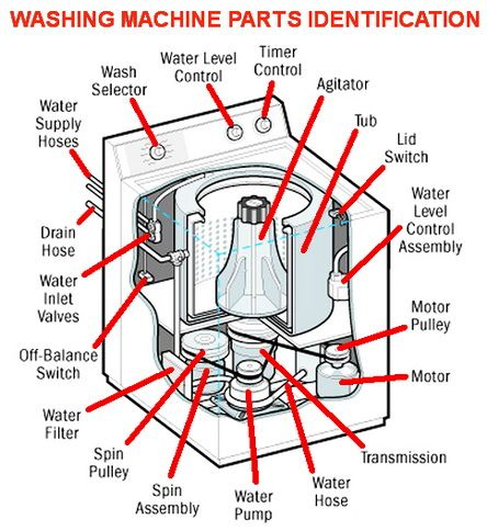 diy washing machine repair troubleshooting \u0026 preparation guide diy