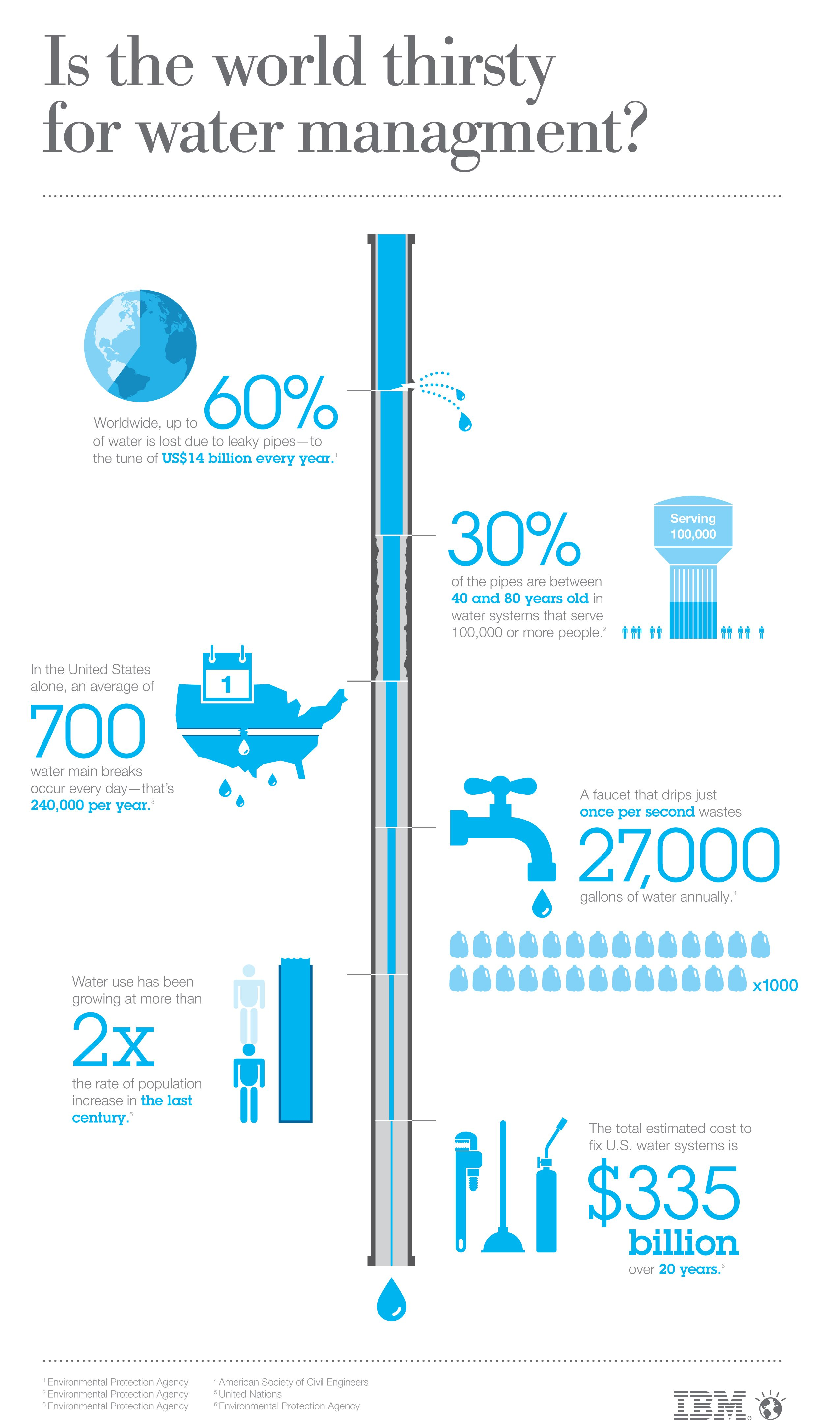 The World Bank Estimates That Global Costs From Leaky Water Pipes Total 14 Billion Dollars Annually Our Water Infrast Water Management Water Pipes Infographic
