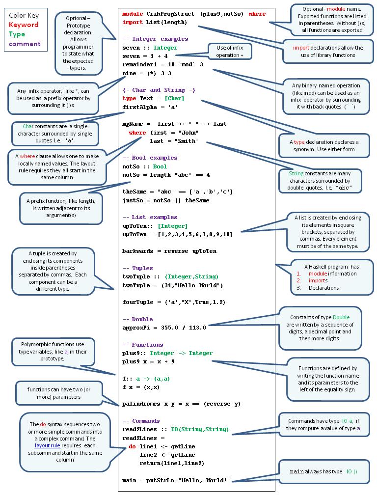 Basic Haskell Program Structure. Cribsheet 1