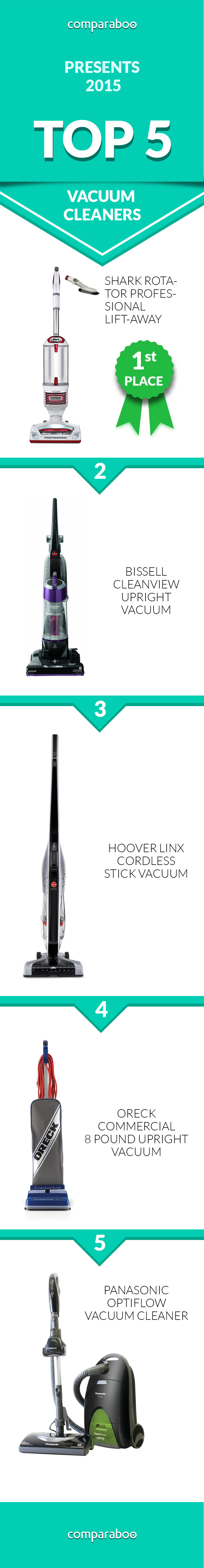 check out the top 5 vacuum cleaners on comparaboo you deserve a vacuum that really - Top 5 Vacuum Cleaners