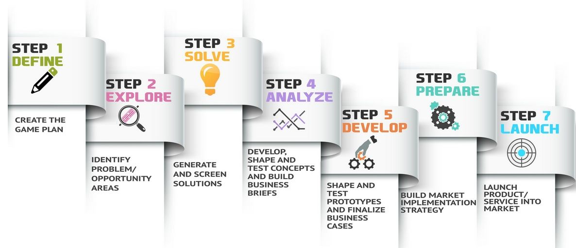 innovation process - Google Search | Ventures | Resume ...