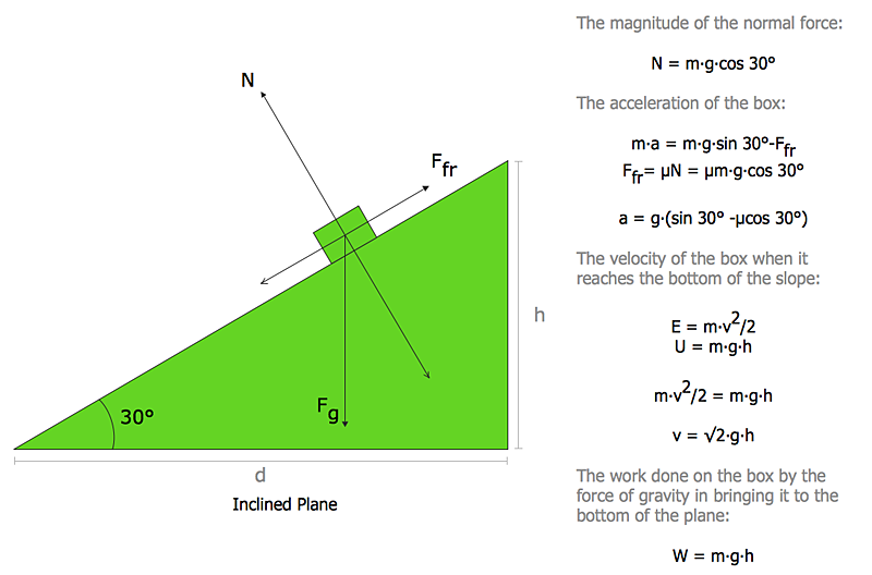 Free Body Diagram Force Diagram Or Fbd Physics And Engineering