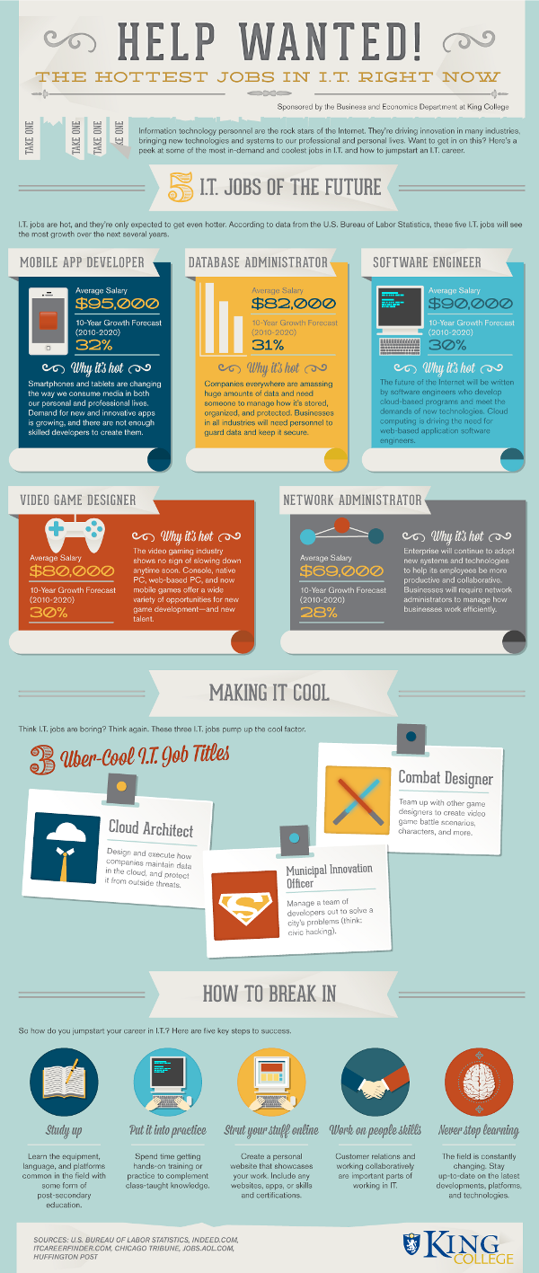 Help Wanted The Hottest Jobs In It Right Now Infographic Blog Social Media Infographic Social Media