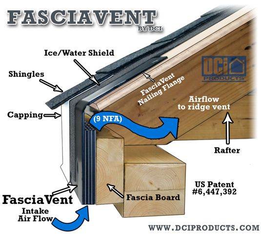Fasciavent For Low Slope And Metal Roofs Fibreglass Roof Fascia Board Gutters