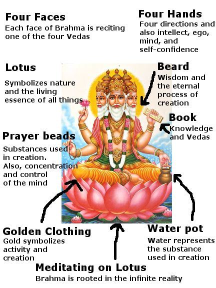 Brahma: Everything You Need to Know | lords | Hinduism ...