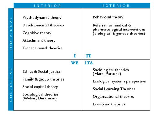 System theory ecological model an example of case lllustration in social work practice